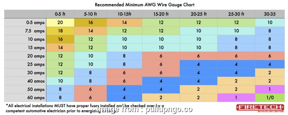 12 Gauge Wire Current Cleaver 27 Lovely Wire Size, Chart Crazy