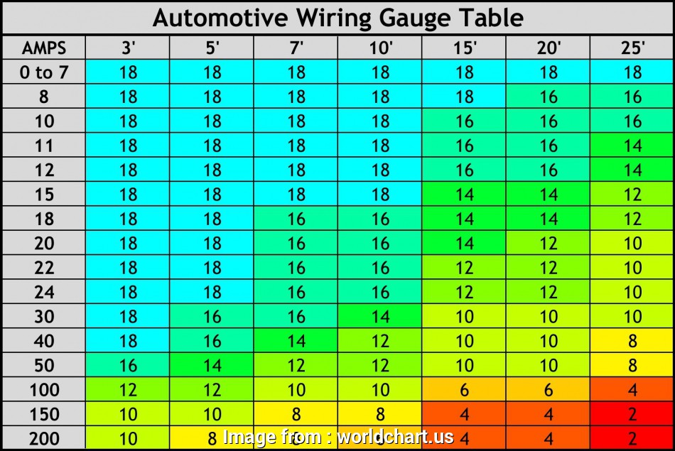 6 gauge wire ampacity Wire Ampacity Chart Best Of, Fashioned, Awg Wire Diameter Image Electrical System Block 16 Practical 6 Gauge Wire Ampacity Images
