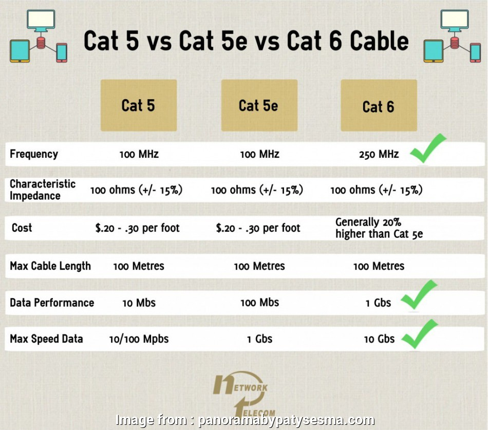 Cat  Wiring Diagram Perfect Cat5 Vs Cat5e Cat6 Cables Network Telecom In  5e 6 Wiring Diagram On