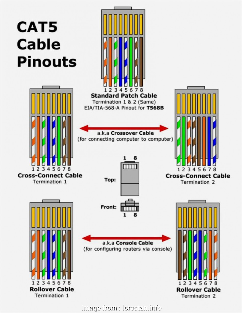 cat5 patch wiring diagram Cat5 Patch Cable Wiring Diagram, LoreStan.info 12 Simple Cat5 Patch Wiring Diagram Images