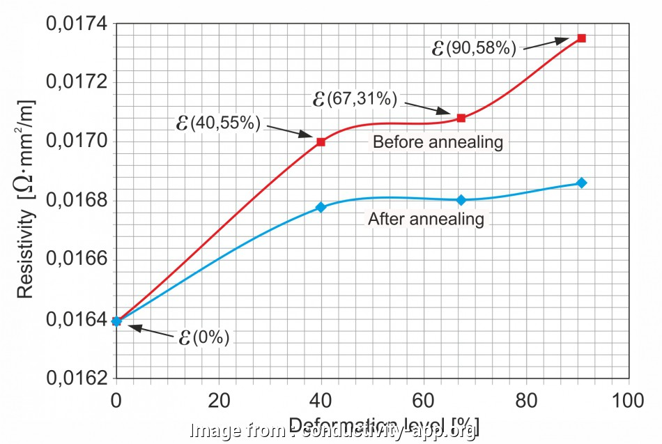 copper wire electrical resistance Resistivity measurements, the, copper wire before, after annealing at 260°C (Physics Laboratory ENICA, Biskra) 19 Best Copper Wire Electrical Resistance Collections