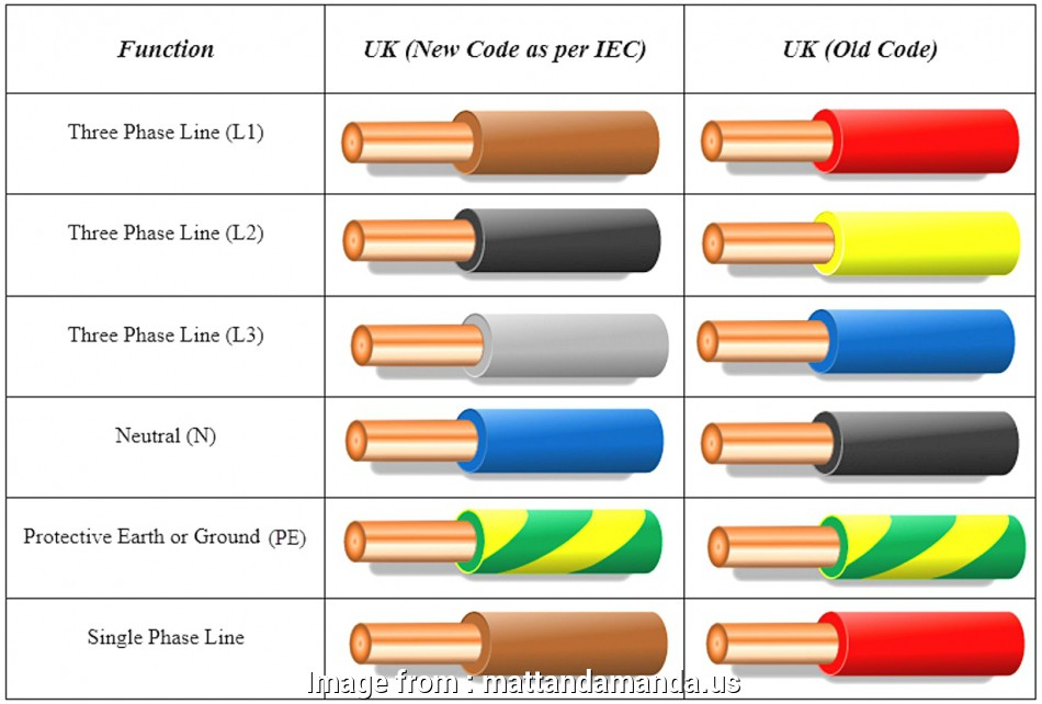 electric wire color code us Electrical Wire Color Code Marvelous Shape, Wiring Elektronik 11 Top Electric Wire Color Code Us Galleries