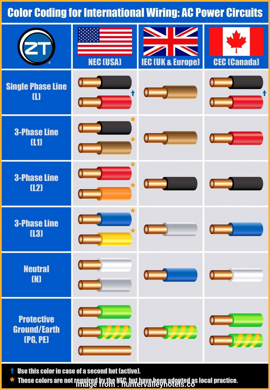 electric wire colours australia home wiring colors wiring diagram news u2022 rh drnatnews, old house wiring no colors, house wiring colours australia 9 Best Electric Wire Colours Australia Ideas