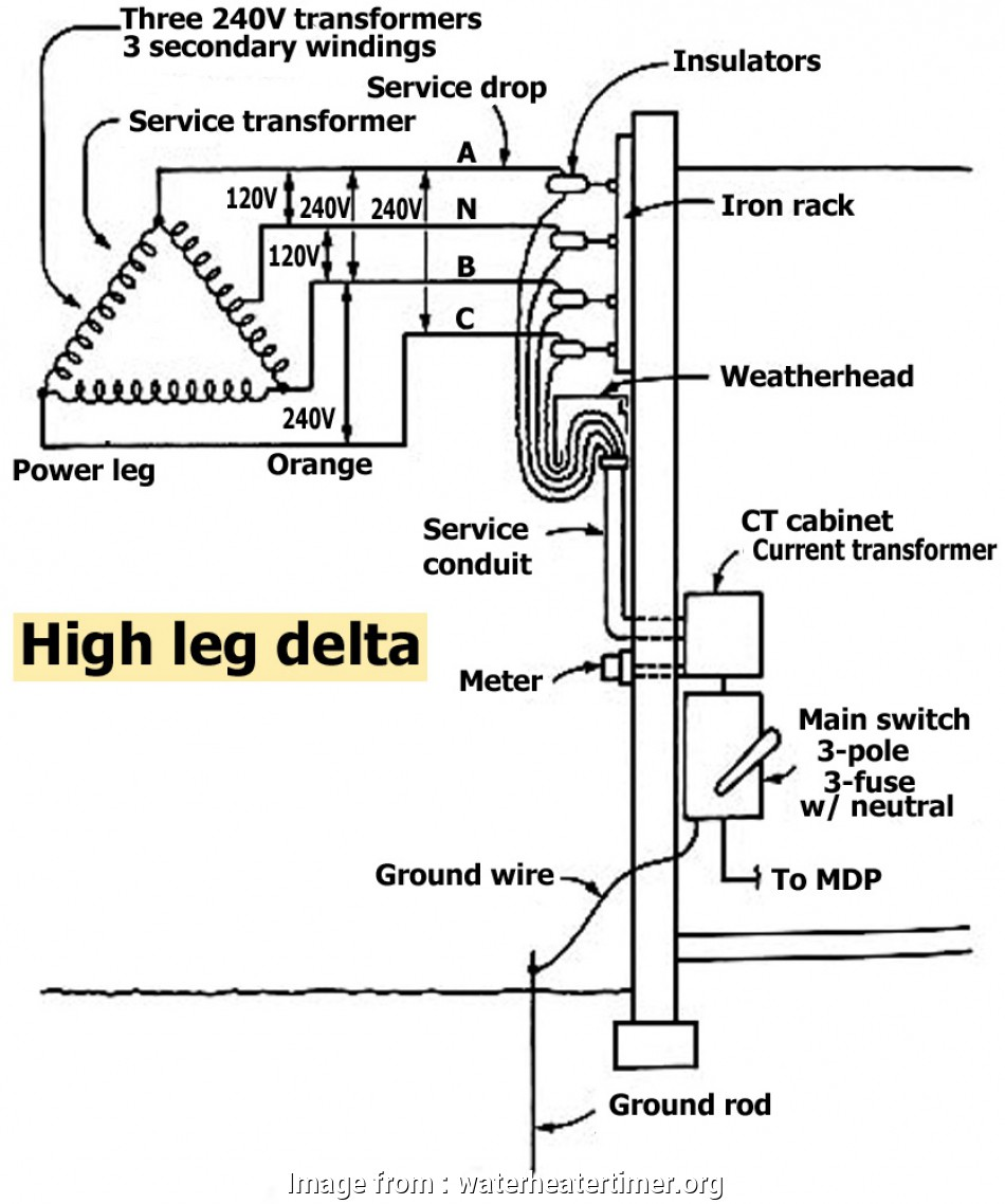 electrical service wire types How to wire whole house surge protector 9 Popular Electrical Service Wire Types Galleries