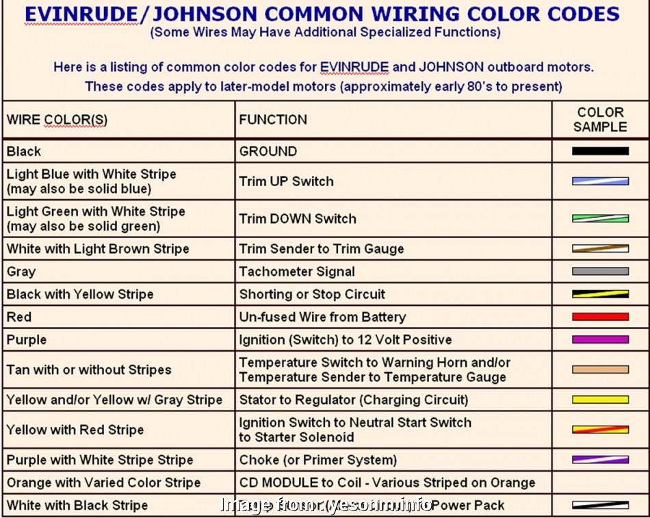 10 Popular Electrical Wire Color Code Abbreviations
