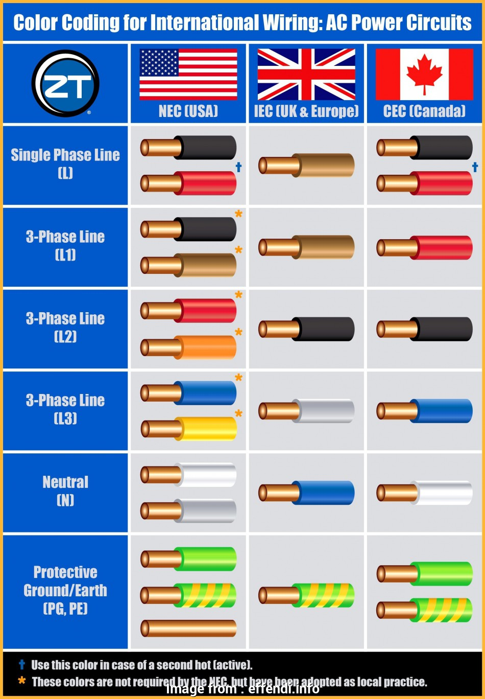electrical wire color code numbers Electrical Wire Color Code Chart, effendi.info 10 Practical Electrical Wire Color Code Numbers Collections