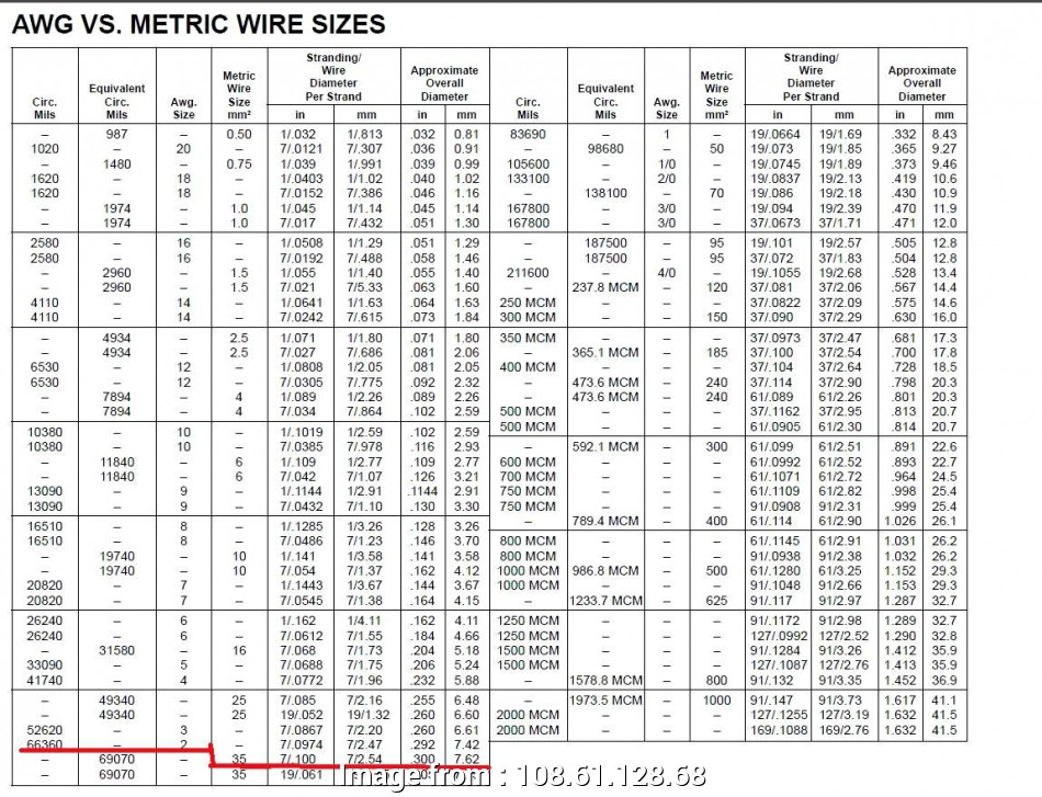electrical wire size in inches fancy 4 gauge wire diameter embellishment electrical diagram ideas rh itseo info Electrical Wire Size Calculator Stranded Wire Gauge Chart 10 Cleaver Electrical Wire Size In Inches Pictures