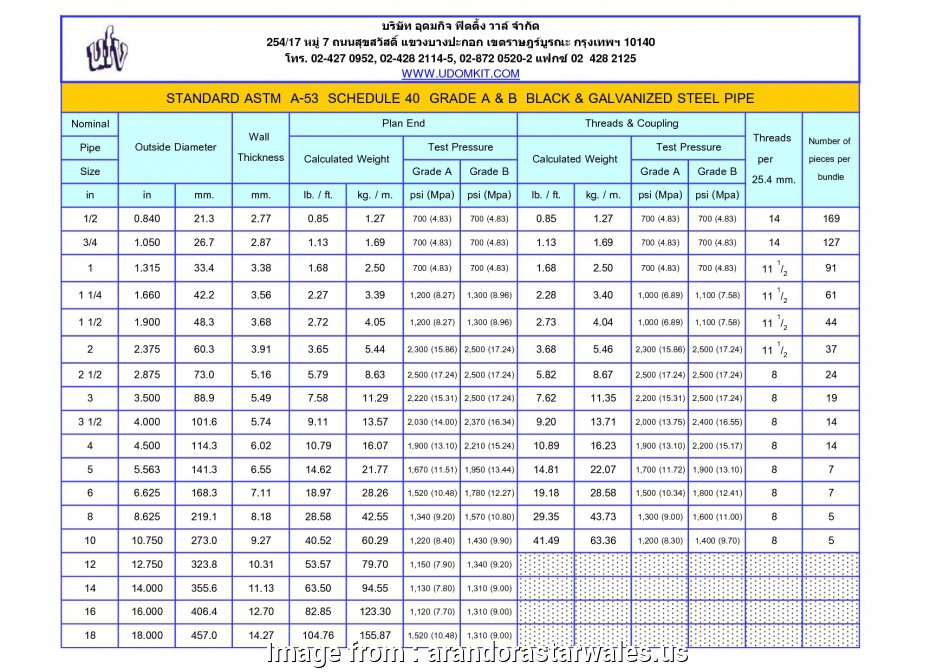 electrical wire size and weight Corrugated Metal Pipe Sizes Chart, Famous Steel Wire Weight Chart Motif Electrical Diagram Ideas 13 Practical Electrical Wire Size, Weight Pictures