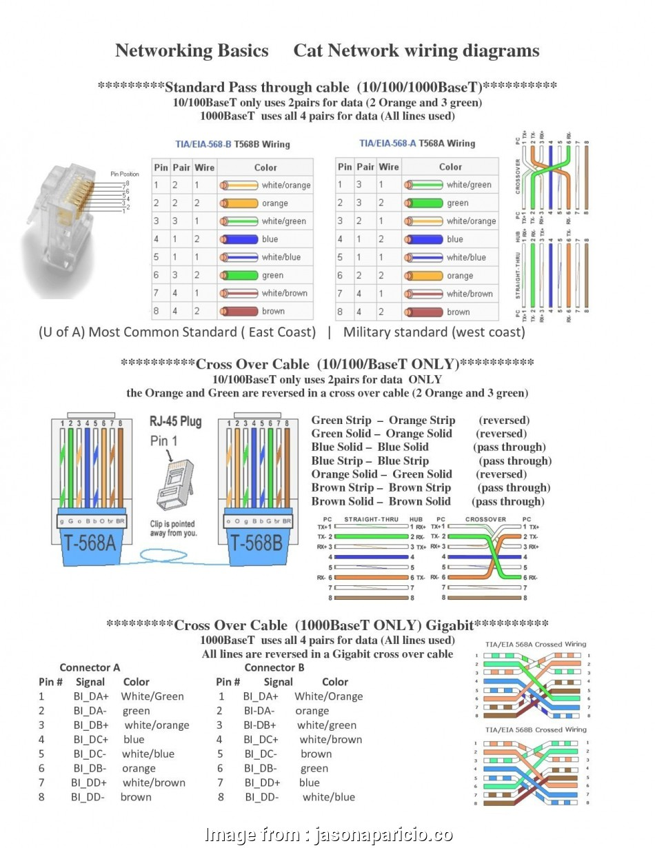ethernet cable wiring diagram a or b Ethernet Cable Wiring Diagram B Fresh Wiring Diagram, Cat5 Crossover Cable, Mac Valve Wiring Diagram 9 Professional Ethernet Cable Wiring Diagram A Or B Galleries