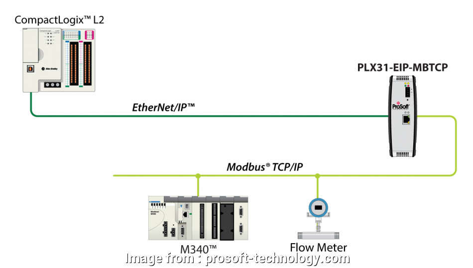 ethernet ip wiring diagram EtherNet/IP to Modbus TCP/IP, ProSoft Technology Inc 15 Popular Ethernet Ip Wiring Diagram Solutions