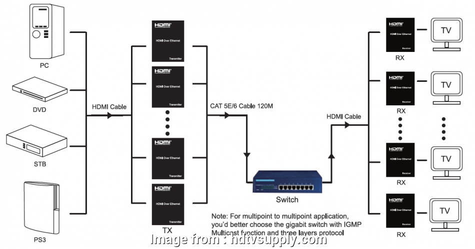 Hdmi Over Ethernet Wiring Diagram Perfect WolfPack HDMI Over ... Hdmi To Cat Wiring Diagram on