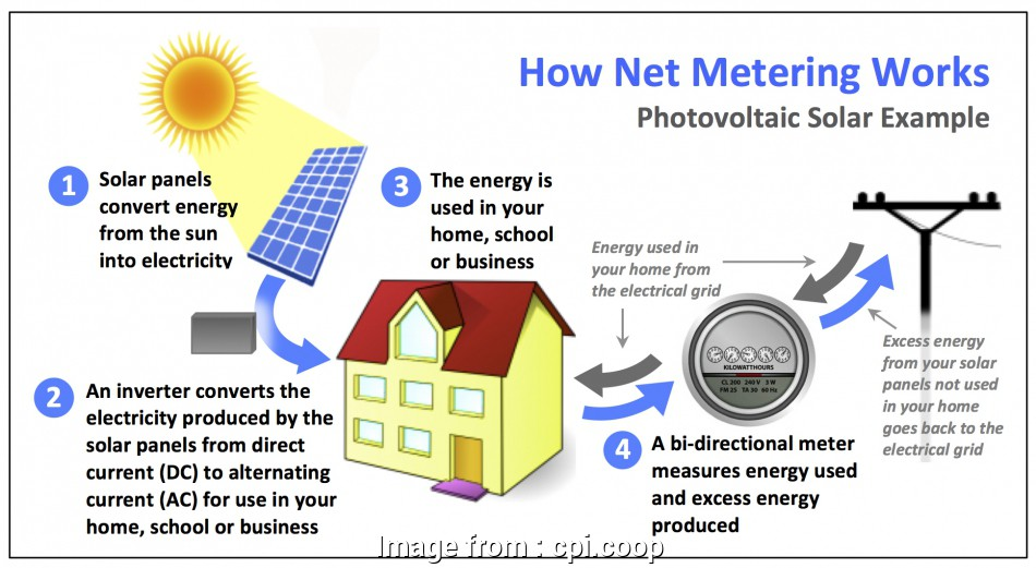 home electrical generation system Renewables, Metering, Consumers Power Inc 13 Fantastic Home Electrical Generation System Collections