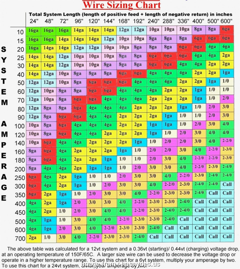 Awesome House Wire Gauge Chart Brilliant Unique House Wiring Wire Size Wiring Digital Resources Funapmognl