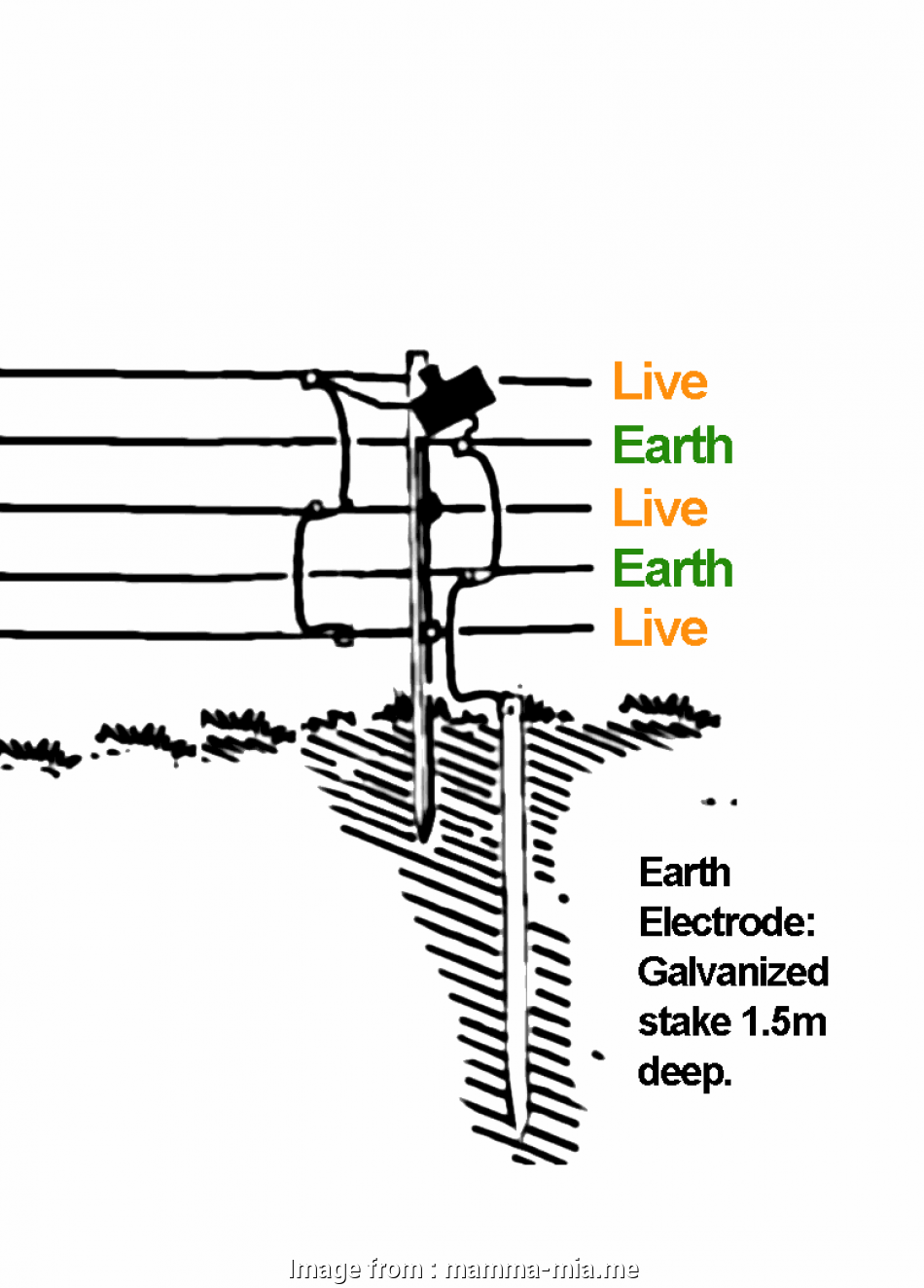 live wire electric fence Datas Random 2, To Wire Electric Fence Diagram 19 Brilliant Live Wire Electric Fence Solutions