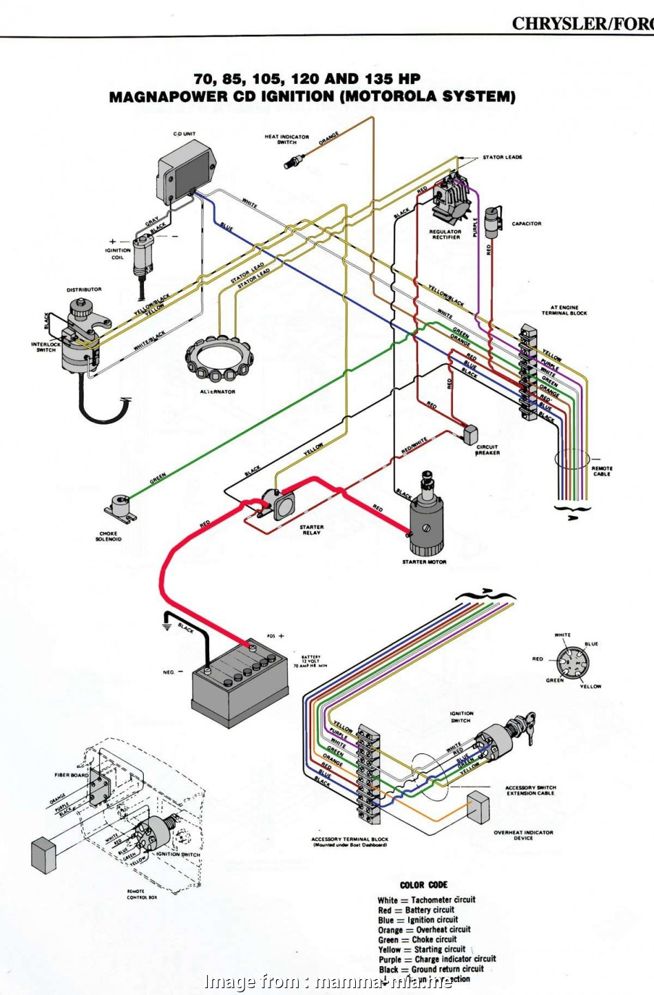 mercury outboard starter wiring diagram marine starter solenoid wiring  diagram, best of boat ignition 1