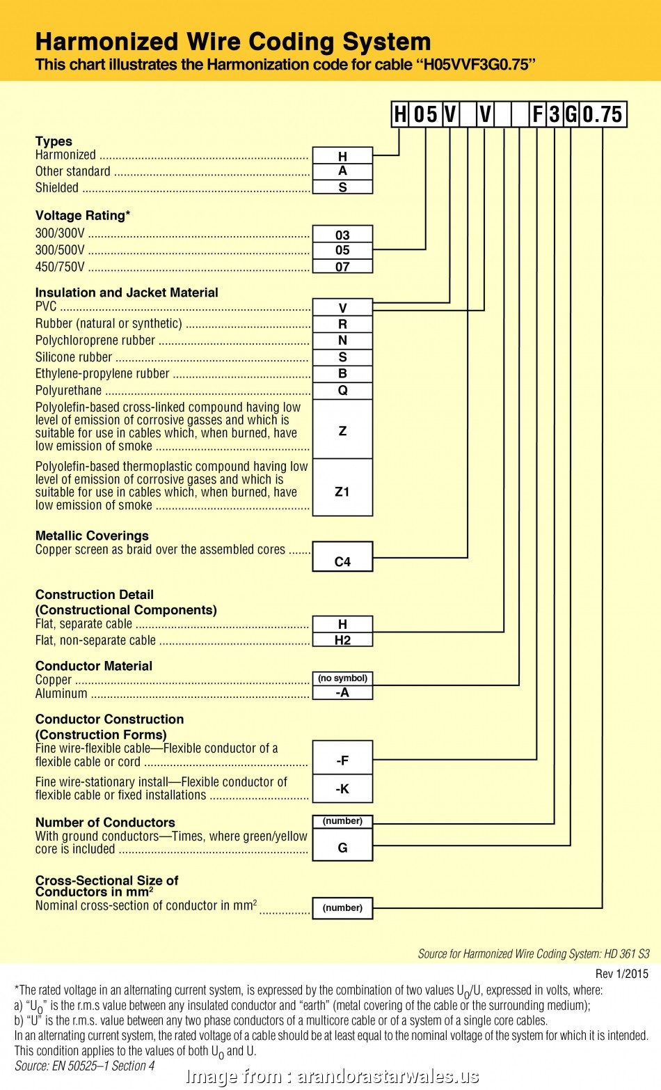 national electric code wire size chart National Electric Code Wire Size Chart Awesome Powercord Reference Linvox Corporation 19 Creative National Electric Code Wire Size Chart Solutions