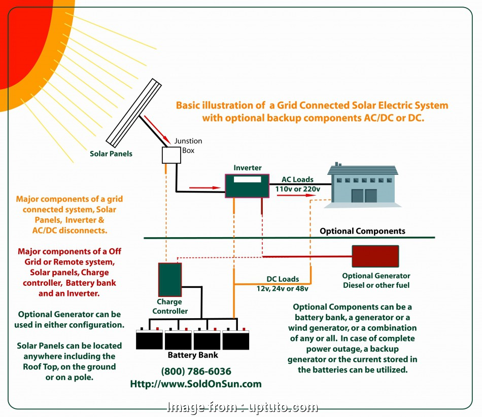 Solar Dc Disconnect Wiring Diagram - All Diagram Schematics on