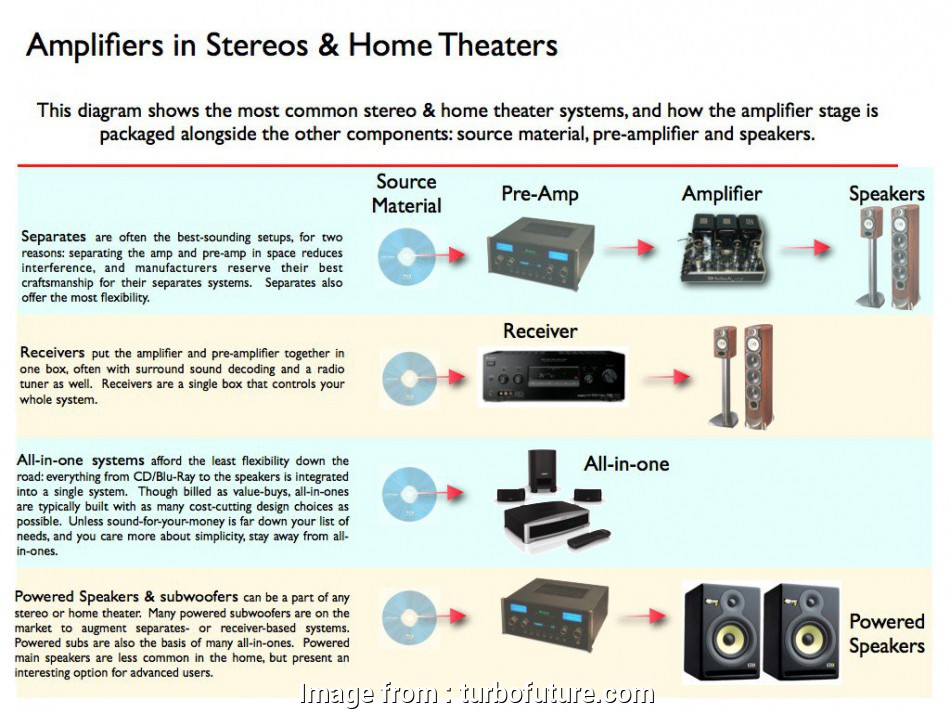 Home Stereo Speakers Wiring - Wiring Diagrams on