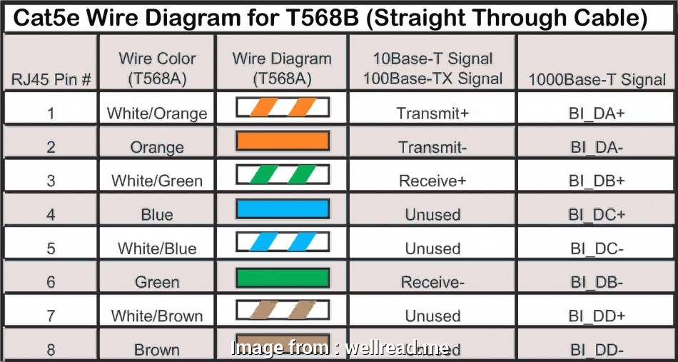 straight through ethernet cable wiring diagram Cat5 Wire Diagram On Ethernet Cable Color Coding Showy Wiring Inside At, 5 11 Professional Straight Through Ethernet Cable Wiring Diagram Galleries