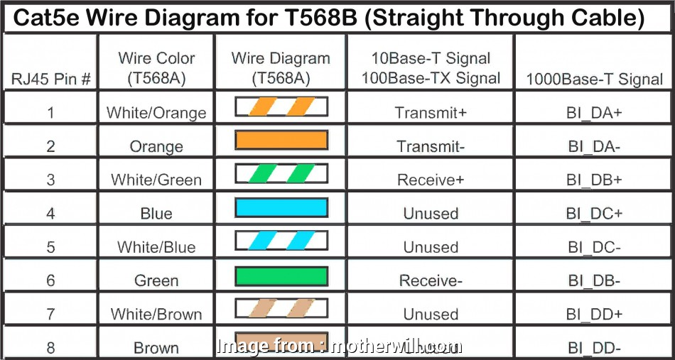 12 Simple Straight Through Ethernet Wiring Diagram Pictures