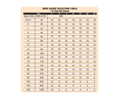 12 volt wire gauge chart Wire Gauge Chart, Free Templates in PDF, Word, Excel Download 12 Volt Wire Gauge Chart Practical Wire Gauge Chart, Free Templates In PDF, Word, Excel Download Pictures