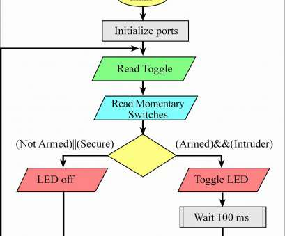 12v toggle switch wiring Lighted Rocker Switch Wiring Diagram Awesome, Fashioned, toggle Switch Wiring Diagram Picture Collection 12V Toggle Switch Wiring Nice Lighted Rocker Switch Wiring Diagram Awesome, Fashioned, Toggle Switch Wiring Diagram Picture Collection Solutions