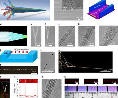 18 Gauge Wire Current Simple Carbon Nanotube Bundles With Tensile Strength Over 80 GPa, Nature Nanotechnology Images
