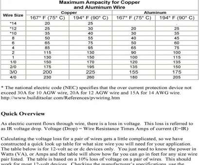 18 gauge wire current wire sizes, maximum length determination, 2007, rh docplayer, 16 Gauge Wire 18 Gauge Wire Current Brilliant Wire Sizes, Maximum Length Determination, 2007, Rh Docplayer, 16 Gauge Wire Images