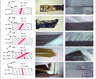 316 woven wire mesh Fracture images of single wide, L SS woven wire mesh at various orientations 316 Woven Wire Mesh New Fracture Images Of Single Wide, L SS Woven Wire Mesh At Various Orientations Galleries