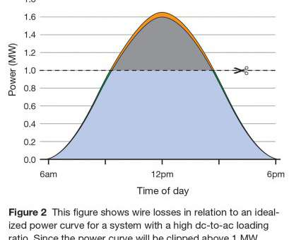 6 gauge wire voltage drop Figure 2: Wire losses in relation to an idealized power curve 6 Gauge Wire Voltage Drop Practical Figure 2: Wire Losses In Relation To An Idealized Power Curve Photos