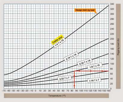aircraft electrical wire size chart Aircraft Rigging. Figure, Typical cable rigging chart Aircraft Electrical Wire Size Chart Top Aircraft Rigging. Figure, Typical Cable Rigging Chart Galleries