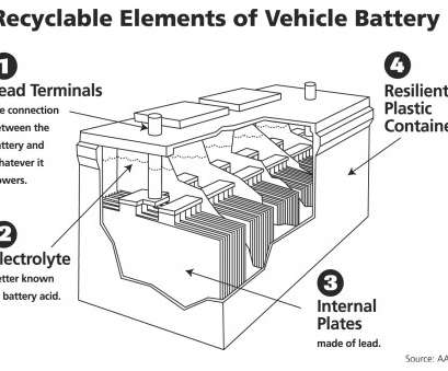 Automotive Battery Charger Wiring Diagram Most Who Knew A, Battery Is, World S Most Recycled Product Rh Greencarreports, Automotive Battery Charger Diagram Truck Battery Diagram Photos