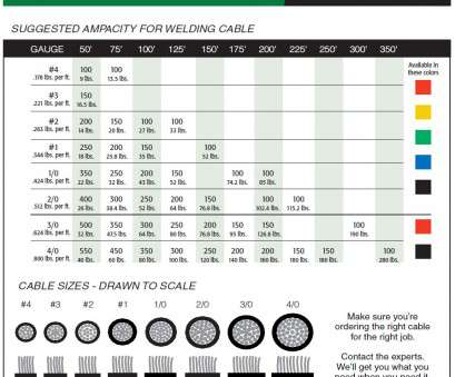 awg wire gauge ampacity chart Awg Wire Chart,, Encore wire corporation conduit fill Awg Wire Gauge Ampacity Chart Creative Awg Wire Chart,, Encore Wire Corporation Conduit Fill Collections