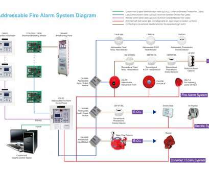 basic electrical wiring installation pdf fire alarm addressable system wiring diagram, and, fire rh kanri info wiring diagram, wiring diagram pdf Basic Electrical Wiring Installation Pdf Simple Fire Alarm Addressable System Wiring Diagram, And, Fire Rh Kanri Info Wiring Diagram, Wiring Diagram Pdf Ideas