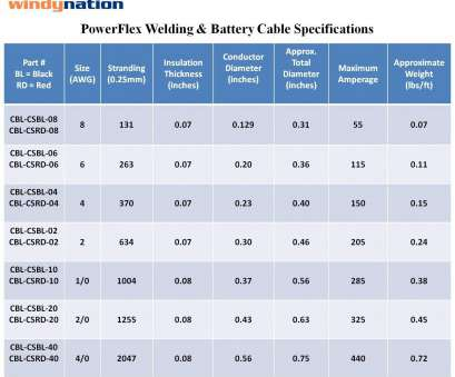 battery wire gauge diameter Amazon.com: 6 Gauge 6, 20 Feet Black + 20 Feet, Welding Battery Pure Copper Flexible Cable Wire -- Car, Inverter,, Solar:, Electronics Battery Wire Gauge Diameter Simple Amazon.Com: 6 Gauge 6, 20 Feet Black + 20 Feet, Welding Battery Pure Copper Flexible Cable Wire -- Car, Inverter,, Solar:, Electronics Pictures