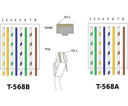cat 5 wiring diagram b Cat 5 568b Wiring Diagram Configuration, With Cat5 Wire Inside Cat 5 Wiring Diagram B Cleaver Cat 5 568B Wiring Diagram Configuration, With Cat5 Wire Inside Galleries