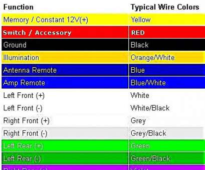 code images � colors of electrical wire nice car wiring harness idea  of, stereo diagram divine, alluring