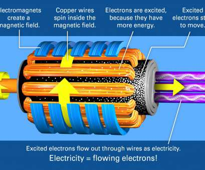 copper wire electric generator Inside a generator, copper wires spin inside a magnetic field created by magnets, which adds energy to electrons inside, wires Copper Wire Electric Generator Creative Inside A Generator, Copper Wires Spin Inside A Magnetic Field Created By Magnets, Which Adds Energy To Electrons Inside, Wires Images