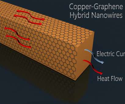 copper wire electrical resistance Hybrid nanowires eyed, computers, flexible displays Copper Wire Electrical Resistance Top Hybrid Nanowires Eyed, Computers, Flexible Displays Collections