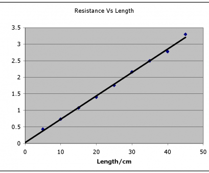 copper wire electrical resistance research does, diameter of, wire affect electrical resistance Extended experimental investigation: electricity wires Copper Wire Electrical Resistance Creative Research Does, Diameter Of, Wire Affect Electrical Resistance Extended Experimental Investigation: Electricity Wires Galleries