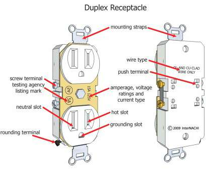 Copper Wires Electrical Outlet Top Duplex Outlet Wiring Diagram, Kuwaitigenius.Me Ideas