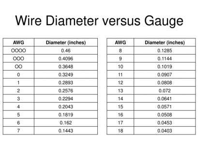 diameter of a 12 gauge wire marine electrical systems on auxiliary sailboats, download rh slideplayer, 12 gauge wire diameter in inches Wire Chart Diameter Of A 12 Gauge Wire Nice Marine Electrical Systems On Auxiliary Sailboats, Download Rh Slideplayer, 12 Gauge Wire Diameter In Inches Wire Chart Images