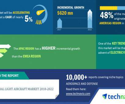 electric light wire colours uk Global Light Aircraft Market 2018-2022| Advent of Electrical VTOL to Encourage Growth| Technavio, Business Wire Electric Light Wire Colours Uk New Global Light Aircraft Market 2018-2022| Advent Of Electrical VTOL To Encourage Growth| Technavio, Business Wire Photos