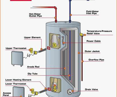 electric thermostat wiring diagram Immersion Heater with thermostat Wiring Diagram Fresh Electric, Water Heater Wiring Schematic Best Diagram Tutco Electric Thermostat Wiring Diagram Simple Immersion Heater With Thermostat Wiring Diagram Fresh Electric, Water Heater Wiring Schematic Best Diagram Tutco Galleries