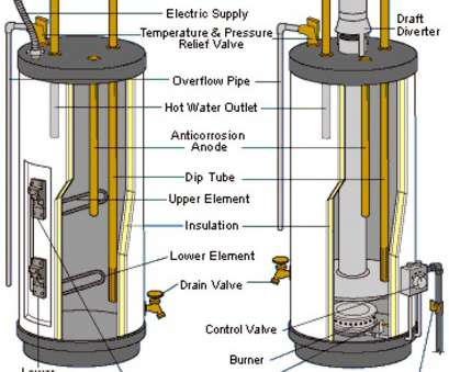 electric water heater wiring requirements Wiring Diagram Electric, Water Heater Best Wiring Diagram Electric Water Heater Best, Water Heater Electric Water Heater Wiring Requirements Creative Wiring Diagram Electric, Water Heater Best Wiring Diagram Electric Water Heater Best, Water Heater Images