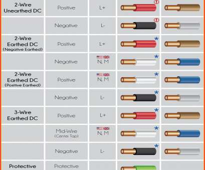 10 Simple Electric Wire Colours Europe Pictures