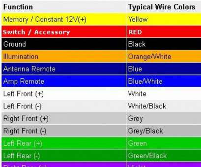 electric wire colours europe car stereo wiring colours electrical wiring diagrams rh cytrus co 2006 Jetta Aftermarket Radio Wiring Aftermarket Radio Wire Colors Electric Wire Colours Europe Best Car Stereo Wiring Colours Electrical Wiring Diagrams Rh Cytrus Co 2006 Jetta Aftermarket Radio Wiring Aftermarket Radio Wire Colors Photos