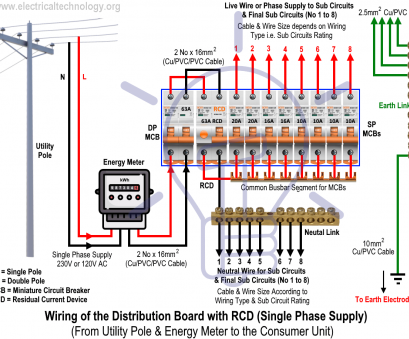electrical cable size chart amps south africa How to wire, (Residual Current Device), Wiring of, Distribution Board with Electrical Cable Size Chart Amps South Africa Cleaver How To Wire, (Residual Current Device), Wiring Of, Distribution Board With Ideas