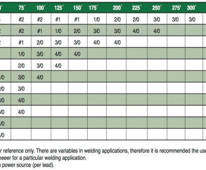 electrical cable size and load chart cable ampacities chart, People.davidjoel.co Electrical Cable Size, Load Chart Professional Cable Ampacities Chart, People.Davidjoel.Co Pictures