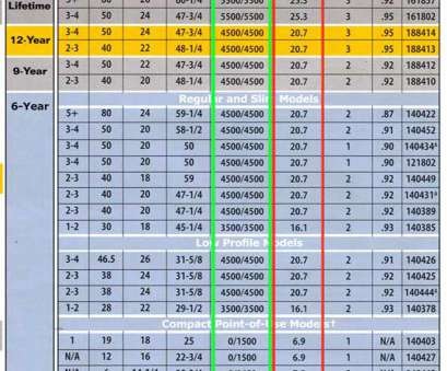 electrical cable size and load chart Lower wattage heats less water, hour, chart Electrical Cable Size, Load Chart Creative Lower Wattage Heats Less Water, Hour, Chart Pictures